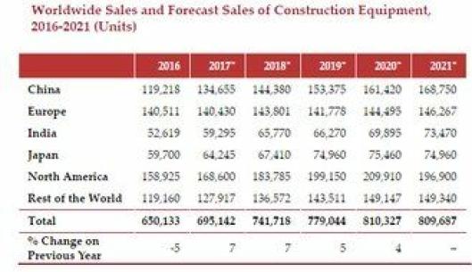 Tallene for 2016 og prognoser for årene som kommer fra prognoseselskapet Off-Highway Research (OHR).