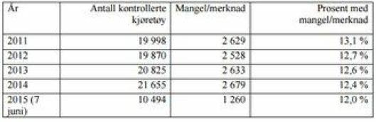 Kilde: Statens vegvesen