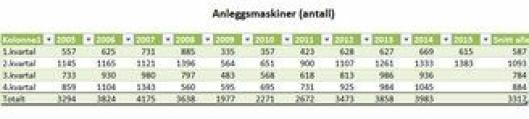 I MGFs tall er det bare andre i andre kvartal i 2008 at det ble solgt flere anleggmaskiner enn andre kvartal 2015.
