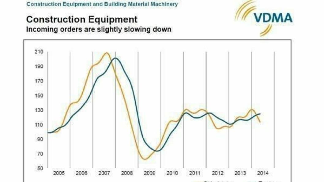 Maskinstatistikken fra VDMA viser innkomne ordre (gul kurve) og omsetningstall (blå kurve) i perioden 2005-2014.