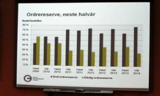 Plansjen viser rekordhøy ordrereserve kommende halvår.