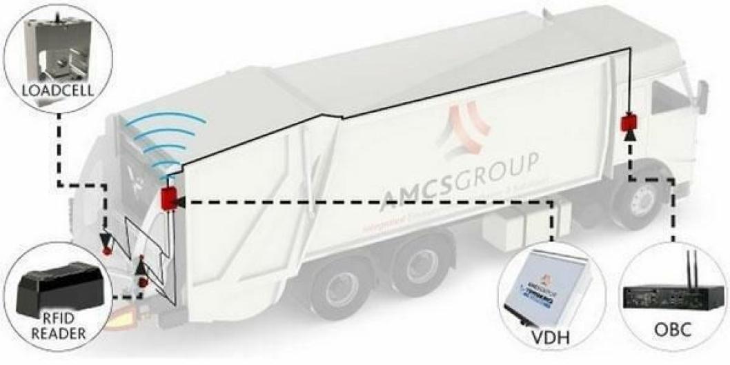 AMCS er blant annet stor når det gjelder transportplanlegging og datafangst for avfallsbransjen.