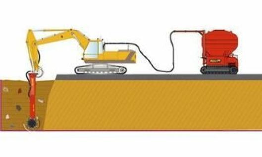Skissen viser prinsippet med Power Mix: En beltegående blandestasjon og gravemaskinen med mixmasteren i stikkeenden.