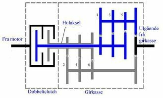 Skjematisk oppbygging av en dobbeltclutch-girkasse med 6 trinn. Den ene clutchen betjener girtrinnene 1, 3 og 5, den andre tilsvarende 2, 4 og 6.
