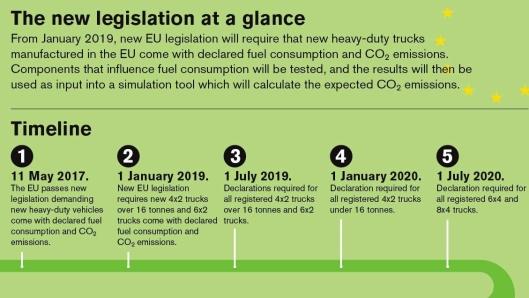 Tidslinjen for innføringen av det nye regelverket i EU. Illustrasjon: Volvo