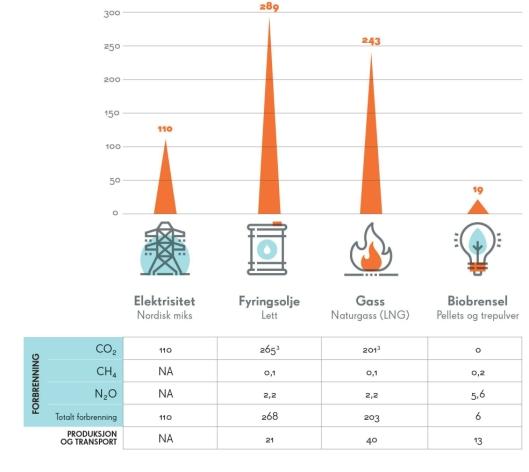 En undersøkelse, utført av Norske Energi i 2013, slår fast at bruk av trepellets til varming og tørking av byggeplasser på vinterstid er mer miljøvennlig enn bruk av både olje, gass og elektrisitet. Data er hentet fra Klimaregnskap for fjernvarme.