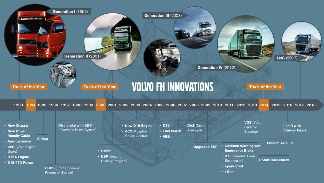 Volvo FHs utvikling siden introduksjonen i 1993.