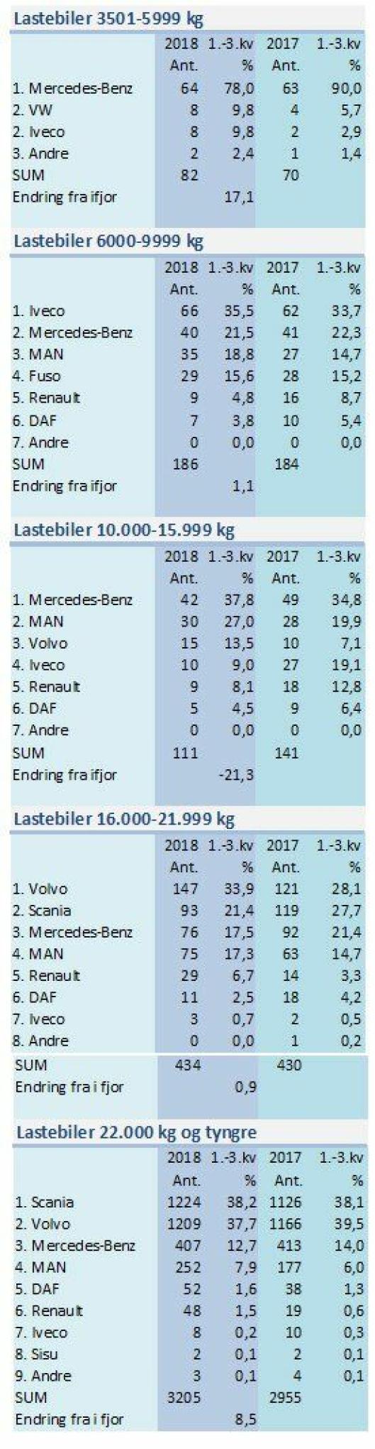 Førstegangsregistrerte lastebiler i Norge fra 1. januar til 30. september 2018. Kilde: OFV