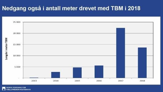 Antall meter drevet med TBM i Norge fra 2013 til 2018.