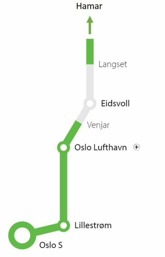 Nytt dobbeltspor Venjar - Langset (i grått) fjerner flaskehalsen mellom Gardermobanen og Dovrebanen og gir sammenhengende dobbeltspor. Det betyr kortere reisetid og plass til flere avganger.