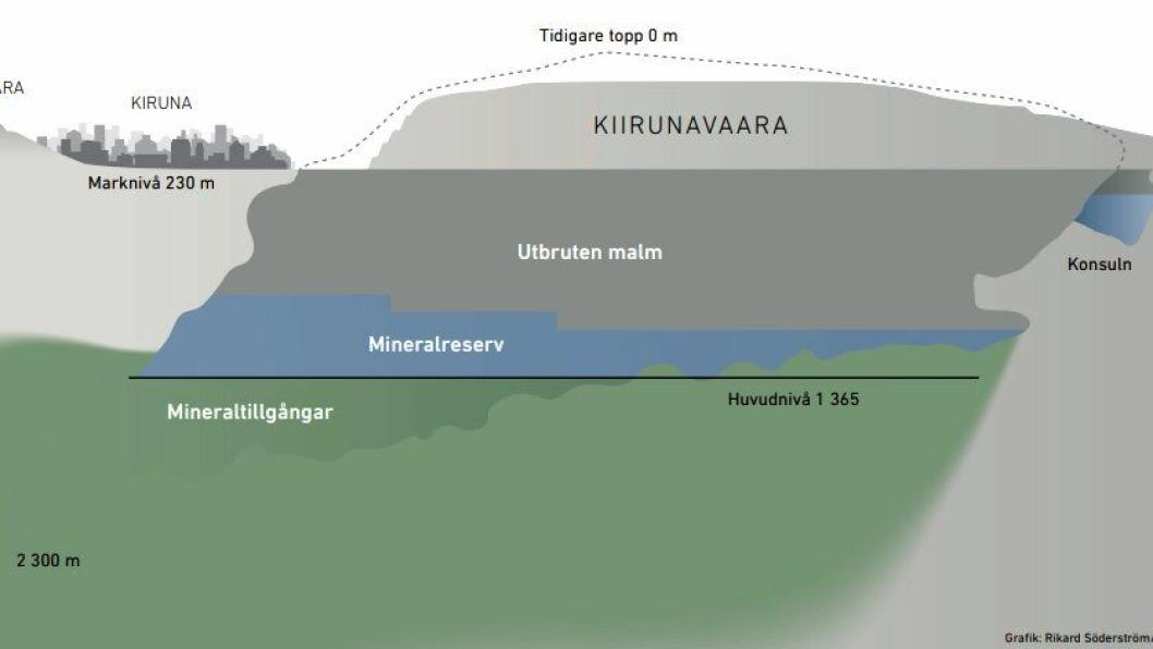 Mineraliseringen i Kiruna avtar mer i sør enn man tidligere har antatt. Den er likevel fortsatt åpen mot nord og mot dypet.De eksakte volumene under hovednivået nede på 1365 meter er ennå ikke kartlagt.