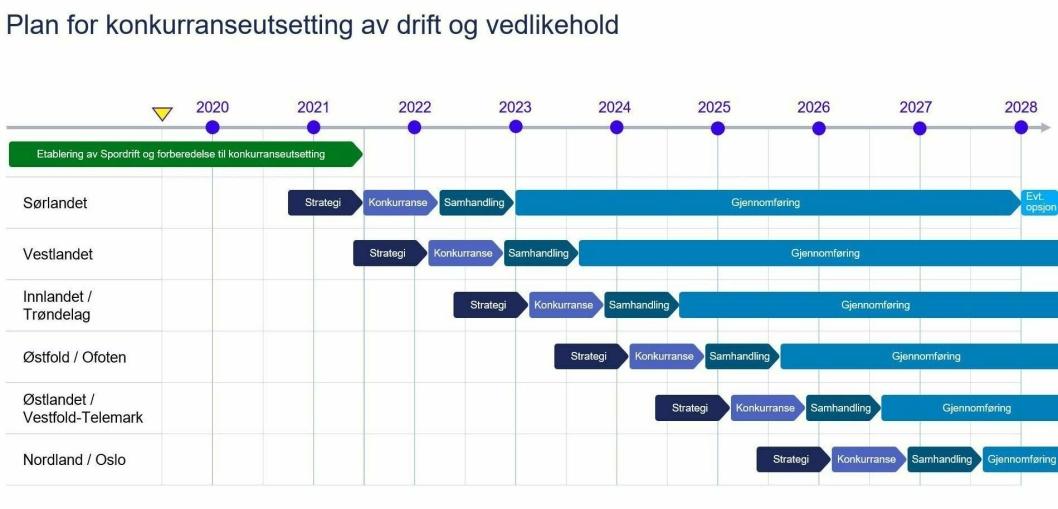 Plan for konkurranseutsetting: Alle ti kontraktsområder skal etter planen være konkurranseutsatt innen 1. januar 2027. Prekvalifiseringen for Sørlandsbanen vil etter planen starte 1. juli 2021 med kontraktsignering 1. mars 2022.