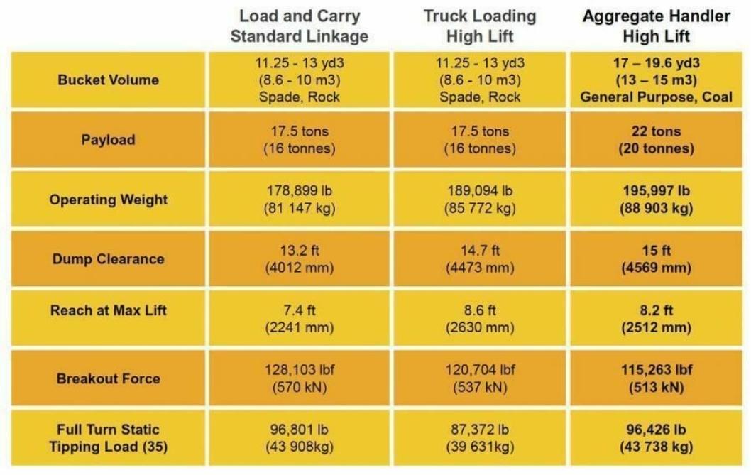 Spesifikasjoner for Cat 990K Aggregate Handler.
