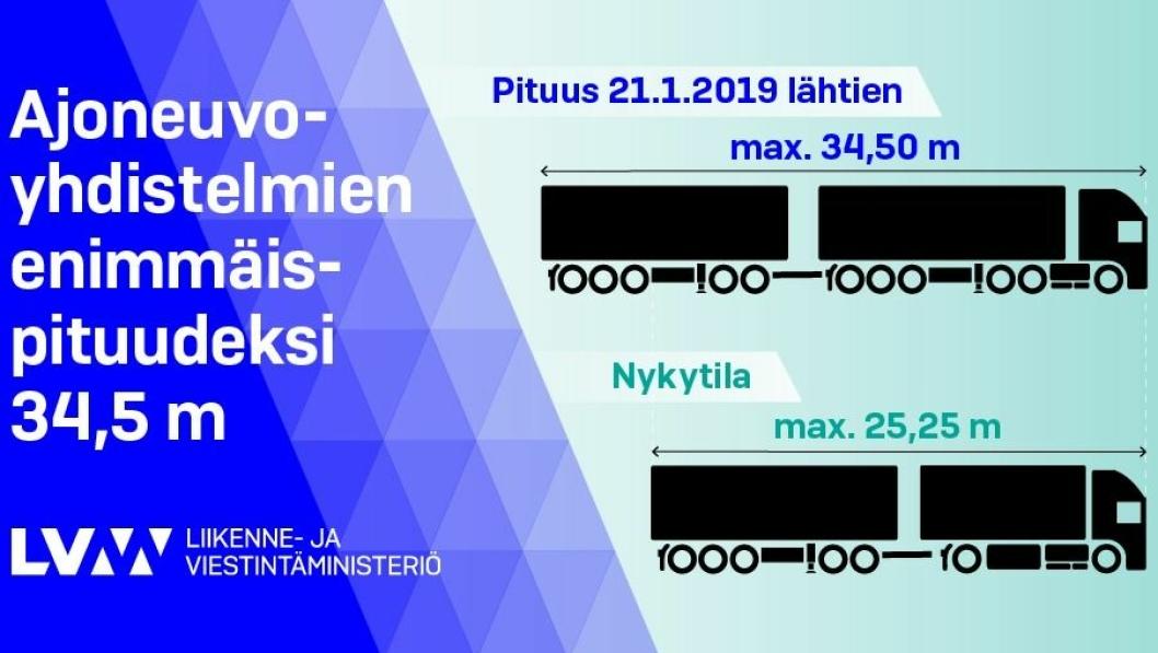 Informasjon fra finske veimyndigheter om at tillatt totallengde på modulvogntog økes fra 25,25 til 34,5 meter fra 21. januar 2019.