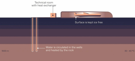 På 1500 meters dyp er vannet 30-40 grader når det kommer til det tekniske rommet for varmeutveksling, er det 10-15 grader. Denne varmen benyttes til å holde deler av helikopterområdet og gateområder isfri. Denne varmen skal også varme opp den innendørs skytebanen på senteres.