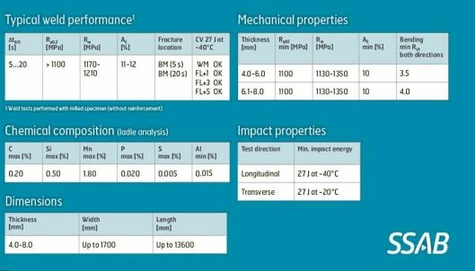 DATA: Tekniske data for den nye stålkvaliteten Strenx 1000 Plus.