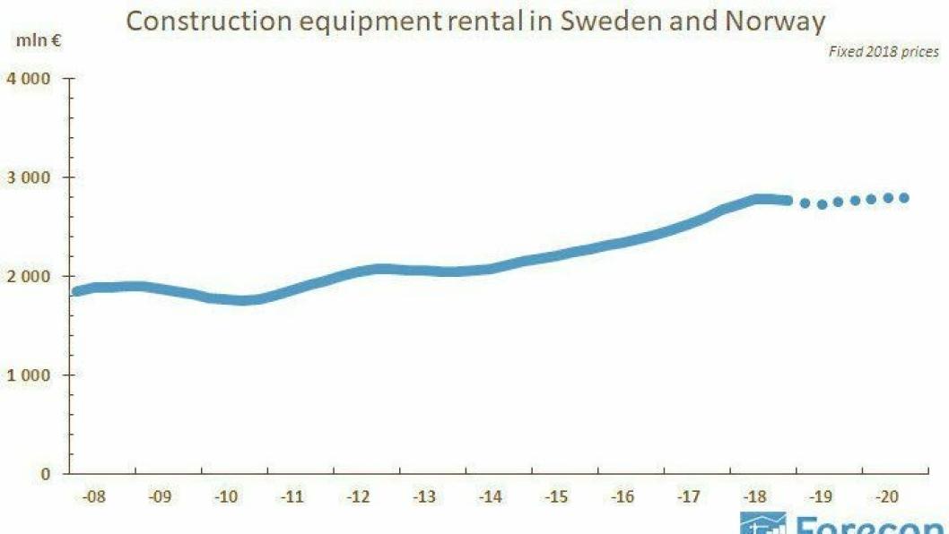 GRAF: Denne grafen fra Forecon viser utviklingen innen utleiemarkedet av anleggsutstyr i Sverige og Norge.