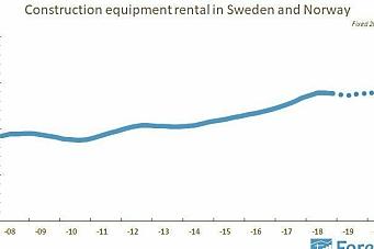 - Nordisk utleiemarked flater ut