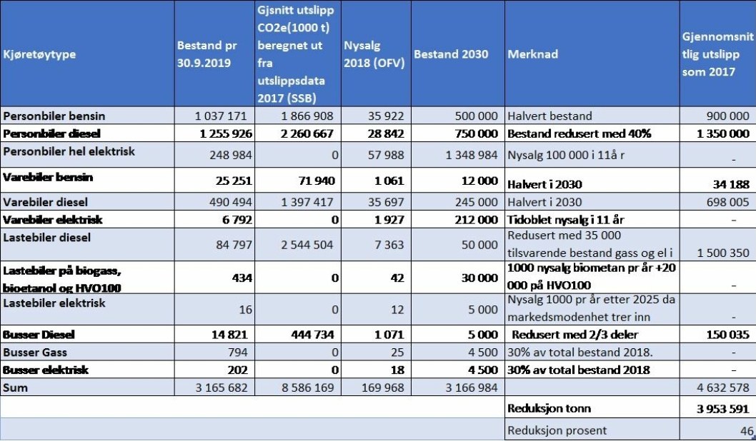 Figur 2 Kjøretøybestand i 2019, utslipp og anslag kjøretøybestand i 2030. Kilde OFV og SSB