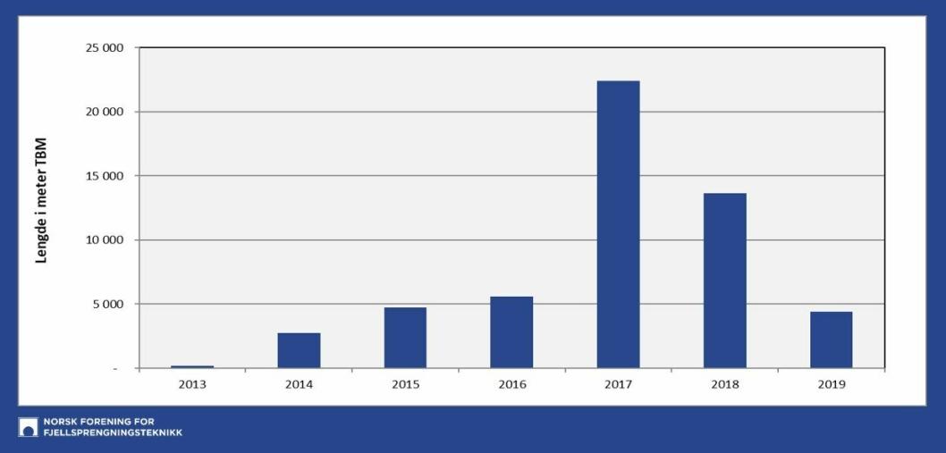 Det er nedgang i antall meter drevet med TBM i 2019 fra 2018.
