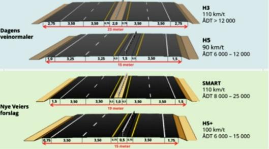 Illustrasjonen viser noen av dagens veinormaler, samt Nye Veiers forslag.