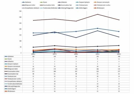 Utviklingen for 1. kvartal i 2016 – 2020 for undergrupper av anleggsmaskinstatistikken. Det er ikke tatt med grupper hvor det ikke har vært registrert salg i siste kvartal.