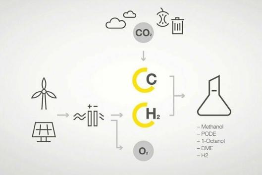UTVIKLING: Skissen indikerer at en klimavennlig prosess for hydrogen og syntetiske drivstoffer krever bruk av fornybare energikilder.