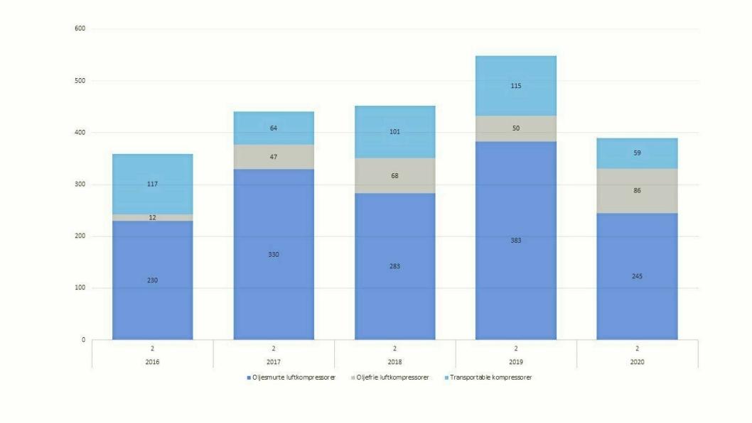 Illustrasjonen viser utviklingen for 2. kvartal i 2016 - 2020 summert for de ulike underkategoriene av kompressor.