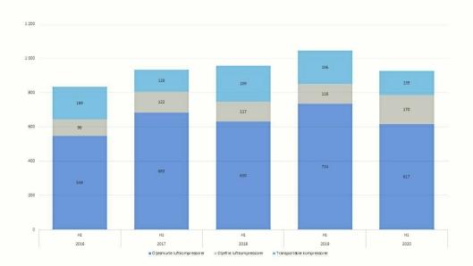 Denne grafen viser utviklingen for 1. halvår i 2016 - 2020 summert for de ulike underkategoriene av kompressor. Foto: MGF