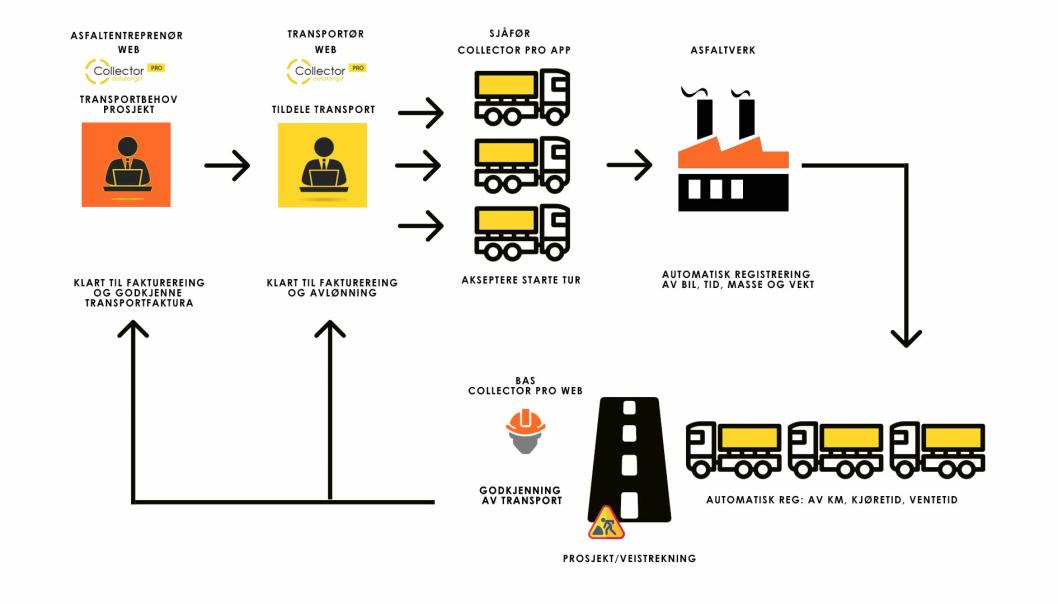 DEKKER HELE POROSESSEN: Fra bestilling, via beordring, datainnsamling gjennom transportoppdraget, til kontroll, fakturering og analyse.
