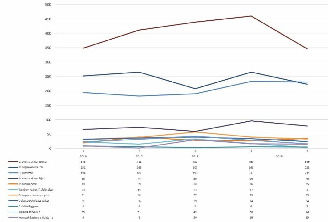 Maskinsalget i tredje kvartal 2016 – 2020 for de største undergruppene av anleggsmaskinstatistikken.