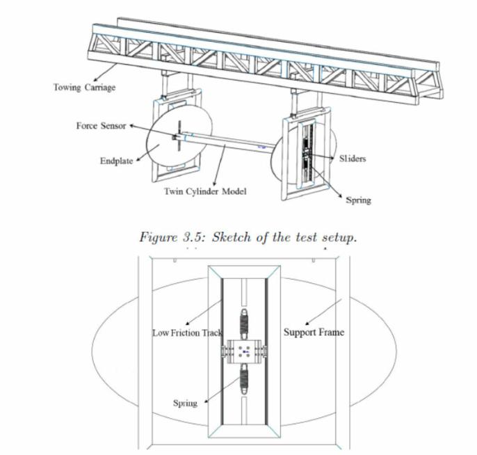 Illustrasjon av testmodellen.