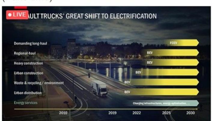 Fremdriftsplanen for elektrifisering av Renault Trucks.