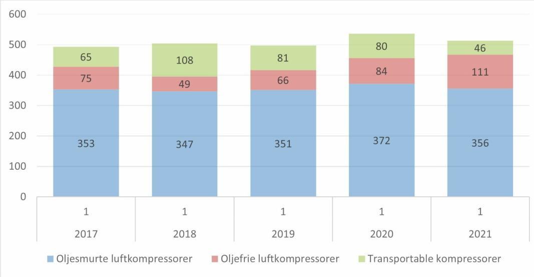 UTVIKLINGEN: Illustrasjonen viser utviklingen for 1. kvartal i 2017 – 2021, summert for de ulike underkategoriene av kompressor. Illustrasjon: MGF