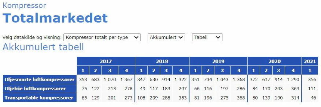 AKKUMULERT: Tabellen viser akkumulert oversikt over salget av ulike kompressorer siden 2017. Illustrasjon: MGF