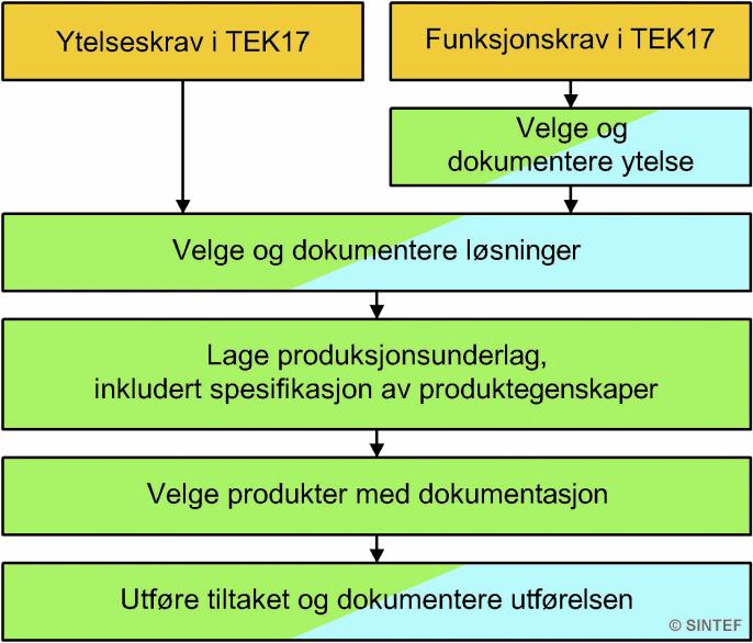 Oversikt over stegene fra krav i TEK17 til et lovlig utført tiltak. Gult er krav, grønt er handlinger og blått er dokumentasjon.
