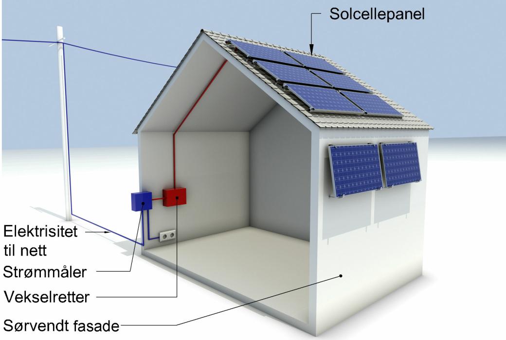 Solcelleanlegg bestående av flere sammenkoblede solcellepaneler, kabler, vekselretter og tilkobling til nettet.