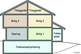 Byggforskserien viser hvordan du seksjonerer