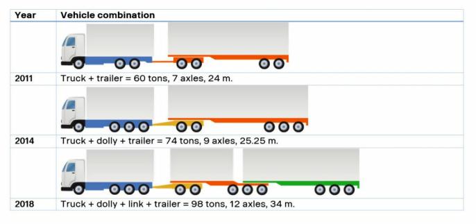 Scania har laget denne oversikten over lengder og vekter ved forskjellige år i Sverige.